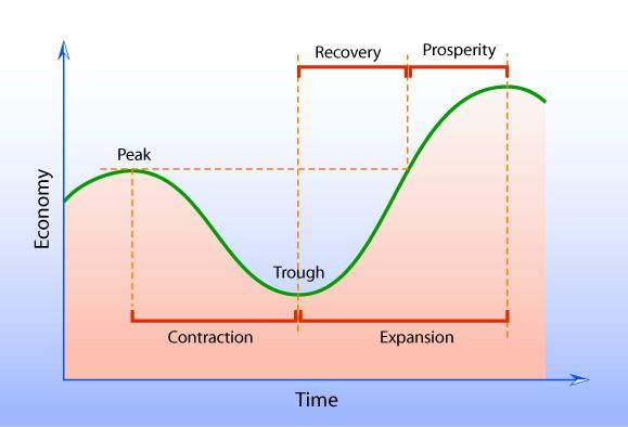 Recession peak chart